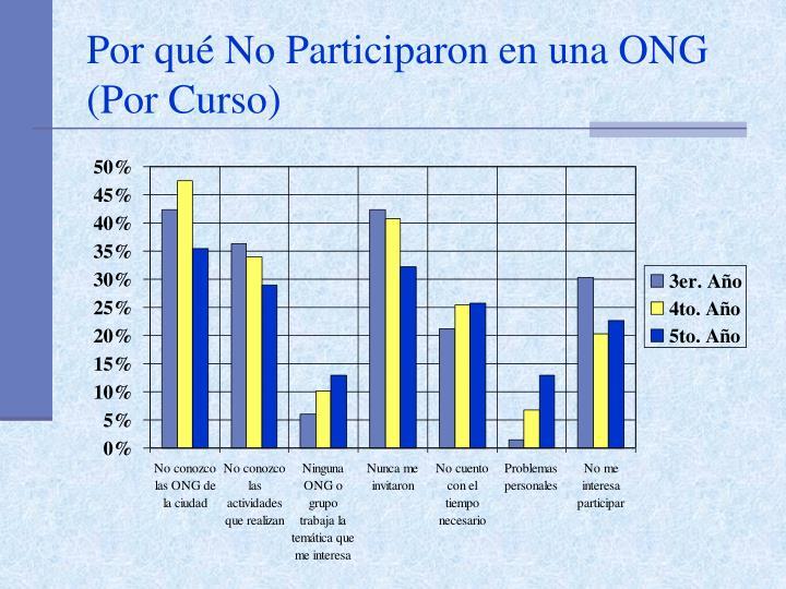 Por qué No Participaron en una ONG (Por Curso)