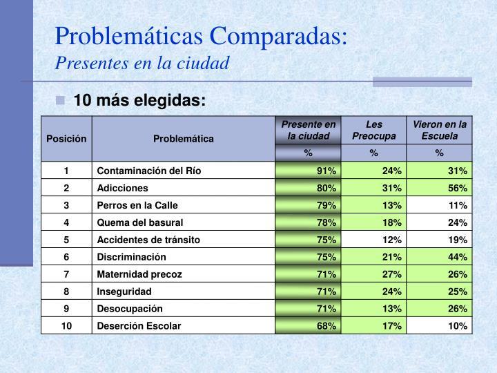 Problemáticas Comparadas: