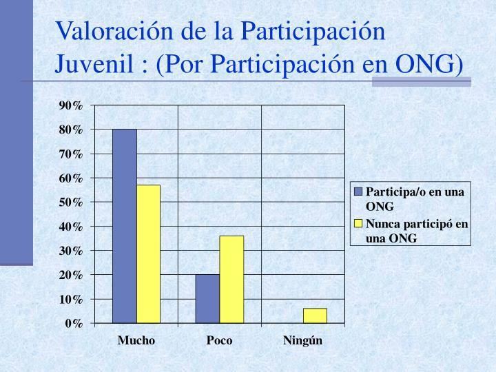 Valoración de la Participación Juvenil : (Por Participación en ONG)