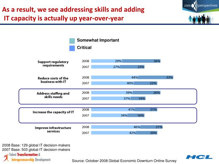 As a result, we see addressing skills and adding