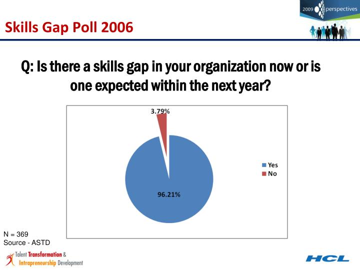 Skills Gap Poll 2006