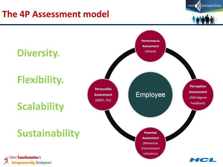 Management  Assessment  Centre