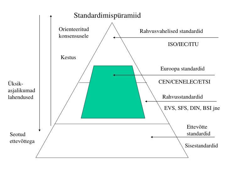Standardimispüramiid