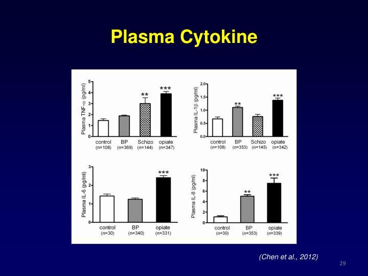 Plasma Cytokine