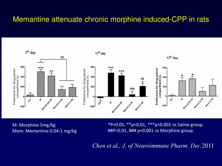 Memantine attenuate chronic morphine induced-CPP in rats