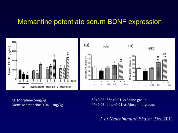 Memantine potentiate serum BDNF expression