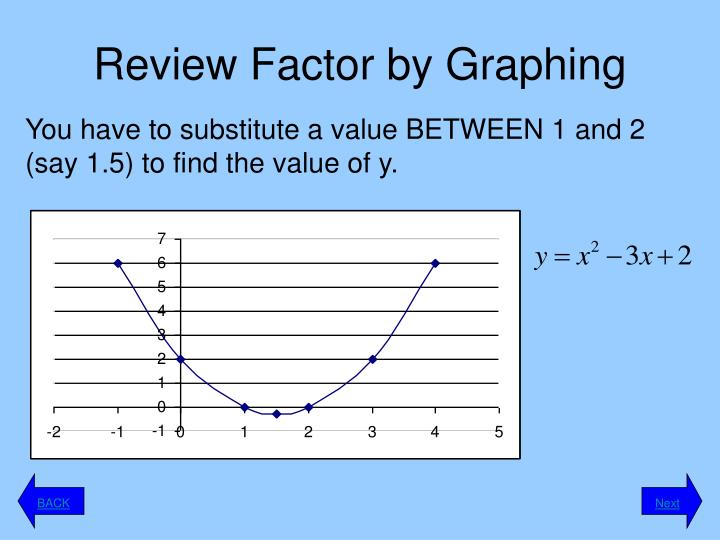 Review Factor by Graphing