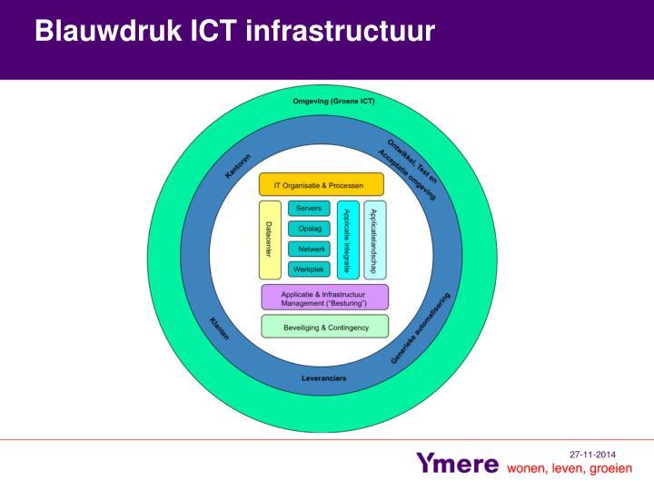 Blauwdruk ICT infrastructuur