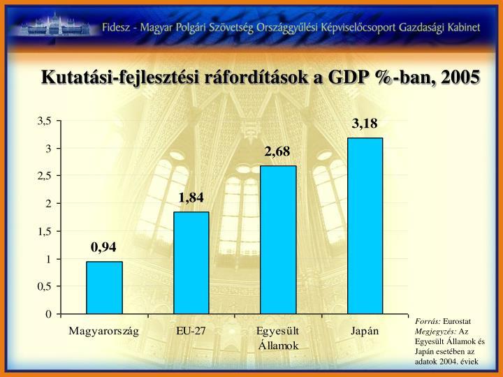 Kutatási-fejlesztési ráfordítások a GDP %-ban, 2005