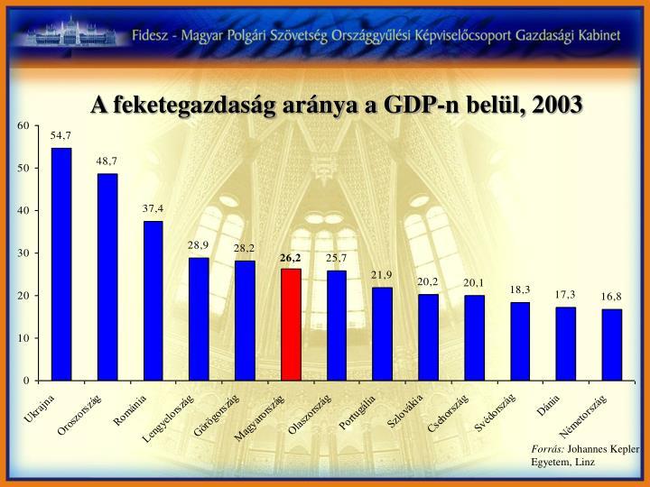 A feketegazdaság aránya a GDP-n belül, 2003