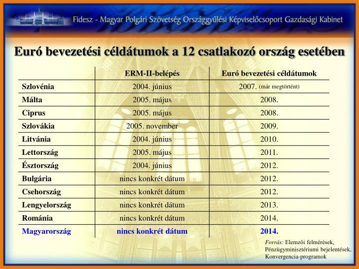 Euró bevezetési céldátumok a 12 csatlakozó ország esetében