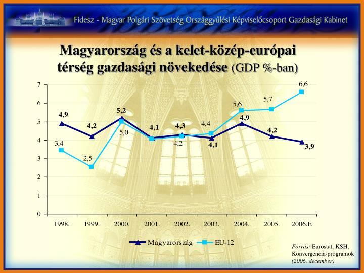 Magyarország és a kelet-közép-európai térség gazdasági növekedése