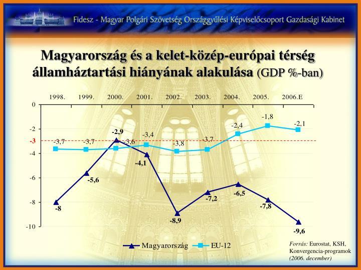 Magyarország és a kelet-közép-európai térség államháztartási hiányának alakulása