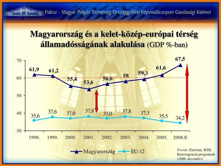 Magyarország és a kelet-közép-európai térség államadósságának alakulása