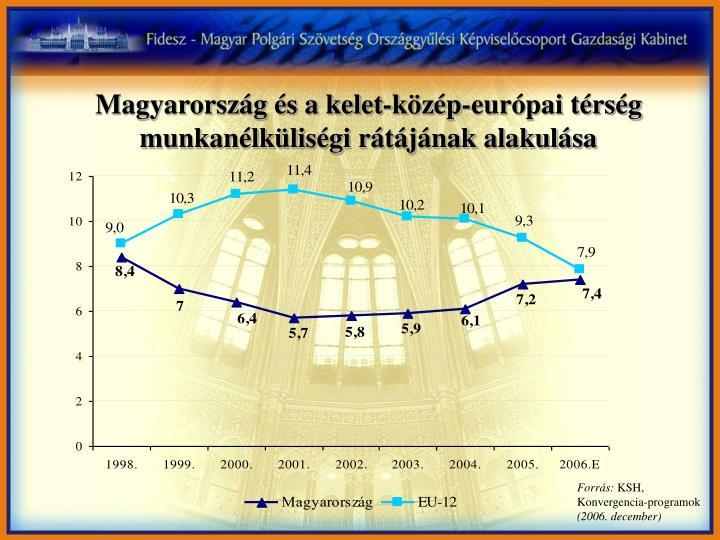 Magyarország és a kelet-közép-európai térség munkanélküliségi rátájának alakulása