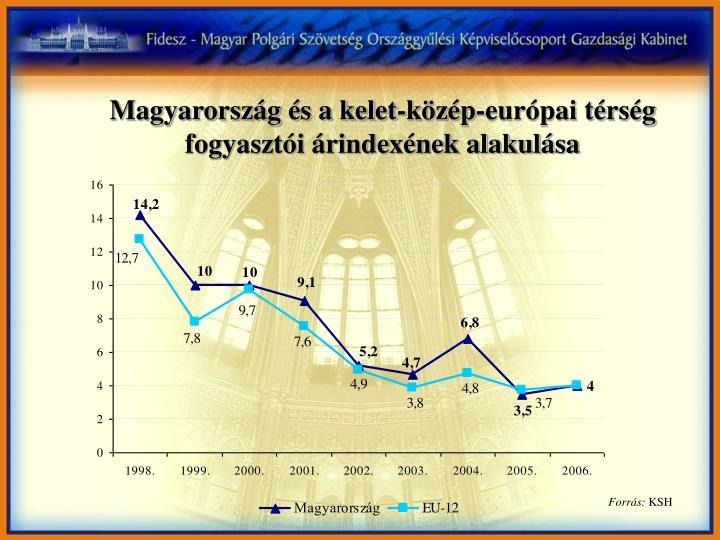 Magyarország és a kelet-közép-európai térség fogyasztói árindexének alakulása