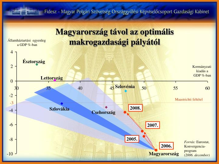 Magyarország távol az optimális makrogazdasági pályától