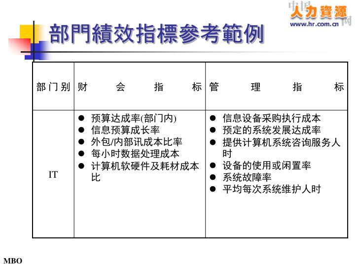部門績效指標參考範例