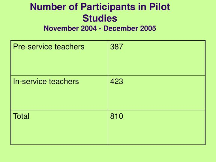 Number of Participants in Pilot Studies