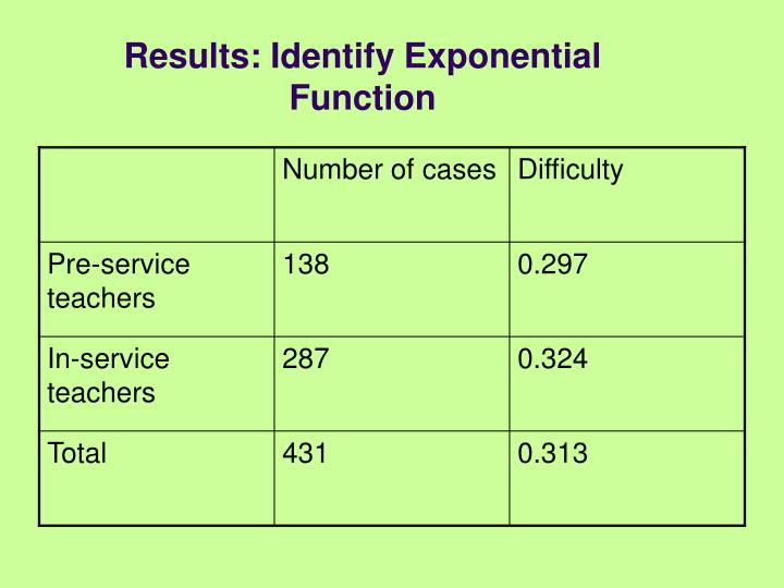 Results: Identify Exponential Function