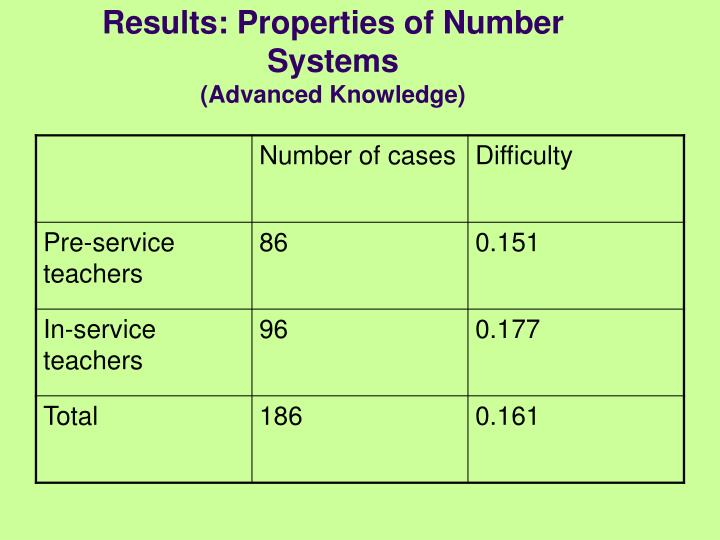 Results: Properties of Number Systems