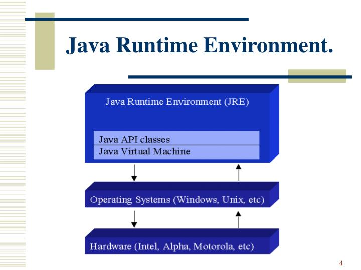 Java Runtime Environment.