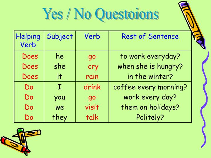 Yes / No Questoions