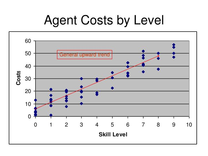 Agent Costs by Level