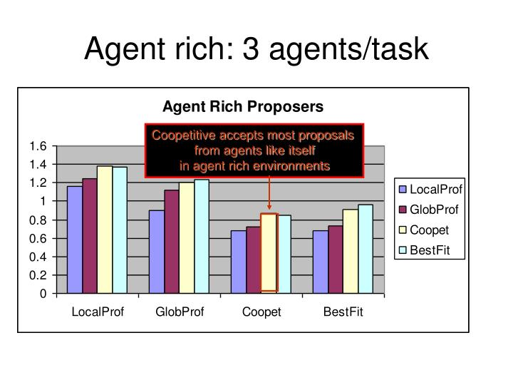Agent rich: 3 agents/task