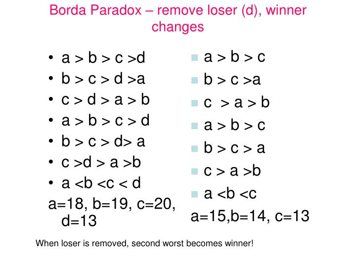 Borda Paradox – remove loser (d), winner changes