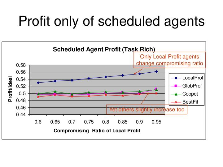 Profit only of scheduled agents