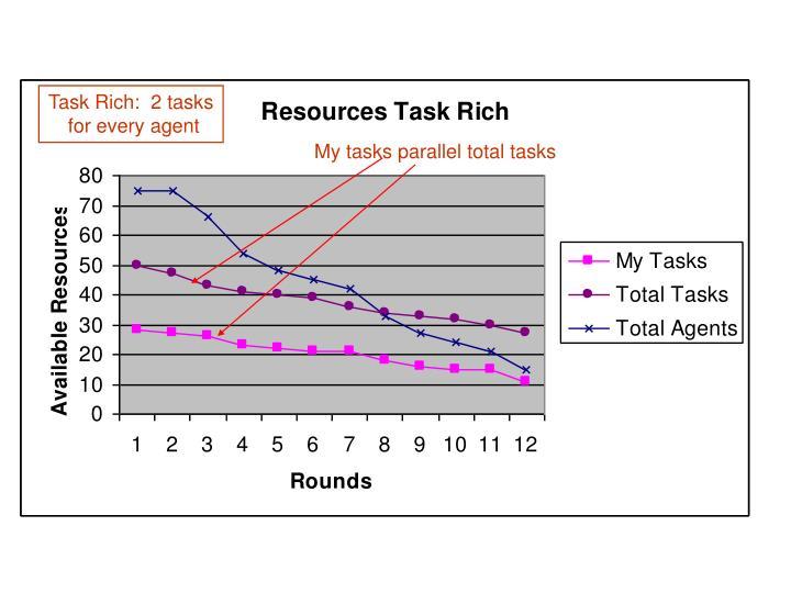 Task Rich:  2 tasks