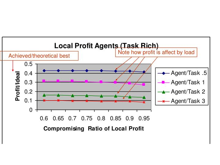 Note how profit is affect by load
