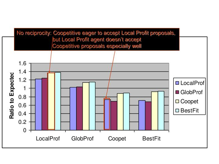 No reciprocity: Coopetitive eager to accept Local Profit proposals,