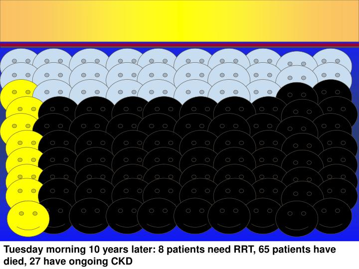 Tuesday morning 10 years later: 8 patients need RRT, 65 patients have died, 27 have ongoing CKD