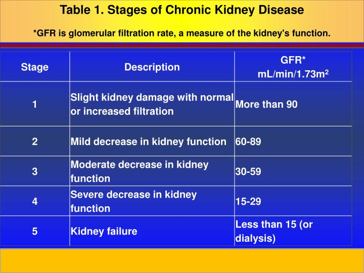 Table 1. Stages of Chronic Kidney Disease
