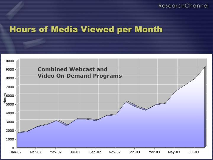 Hours of Media Viewed per Month