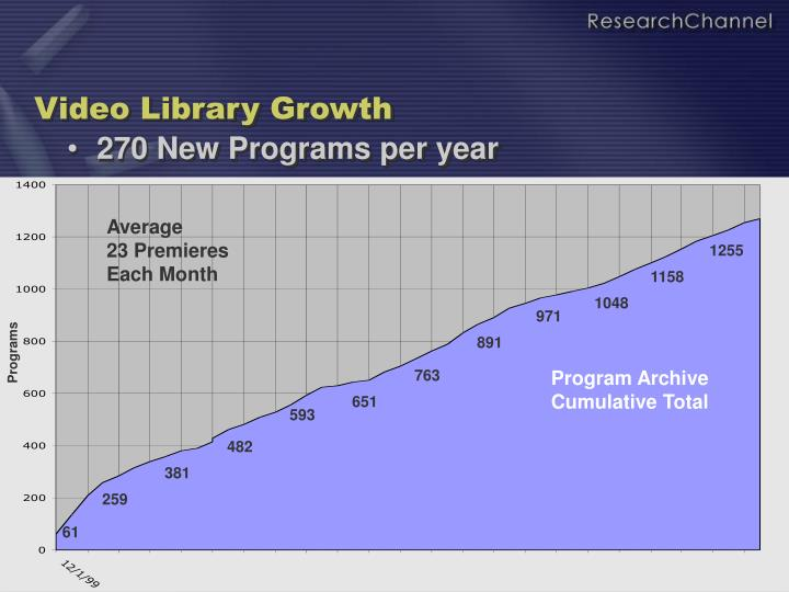 Video Library Growth
