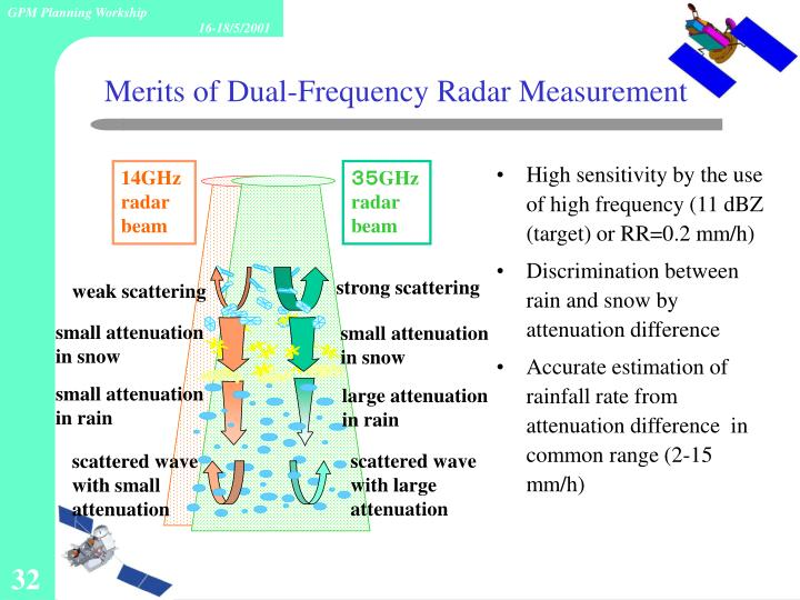 High sensitivity by the use of high frequency (11 dBZ (target) or RR=0.2 mm/h)