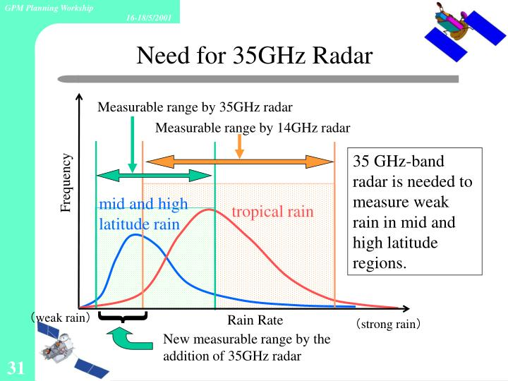Need for 35GHz Radar