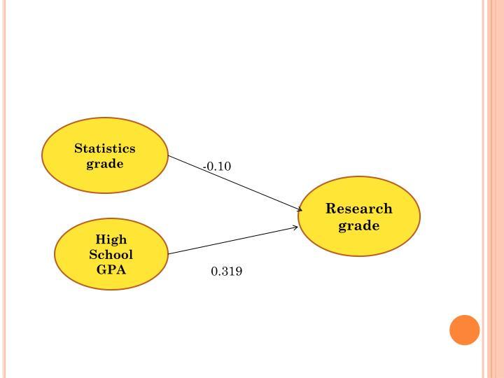 Statistics grade