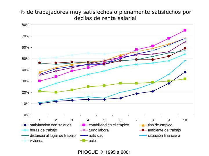 % de trabajadores muy satisfechos o plenamente satisfechos por decilas de renta salarial