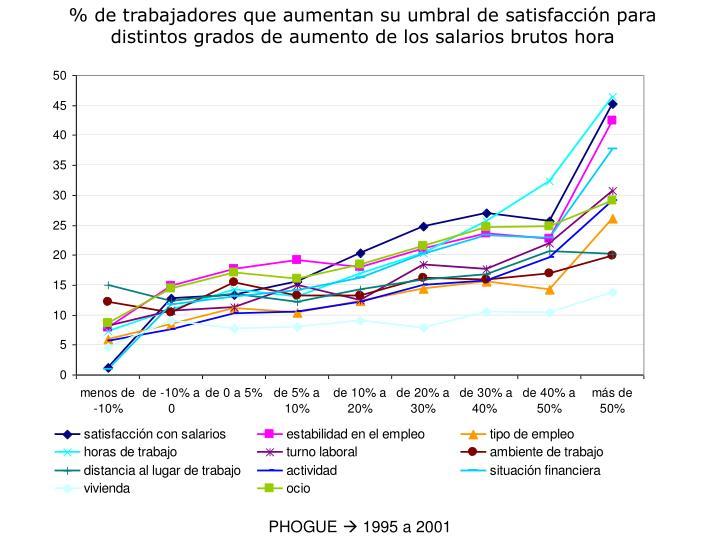 % de trabajadores que aumentan su umbral de satisfacción para distintos grados de aumento de los salarios brutos hora