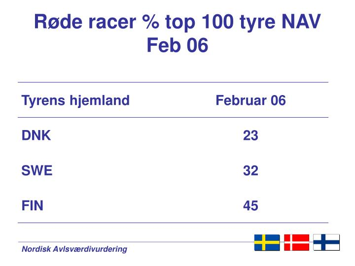 Røde racer % top 100 tyre NAV  Feb 06