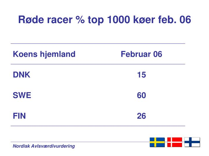 Røde racer % top 1000 køer feb. 06