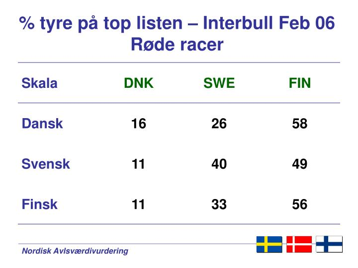 % tyre på top listen – Interbull Feb 06