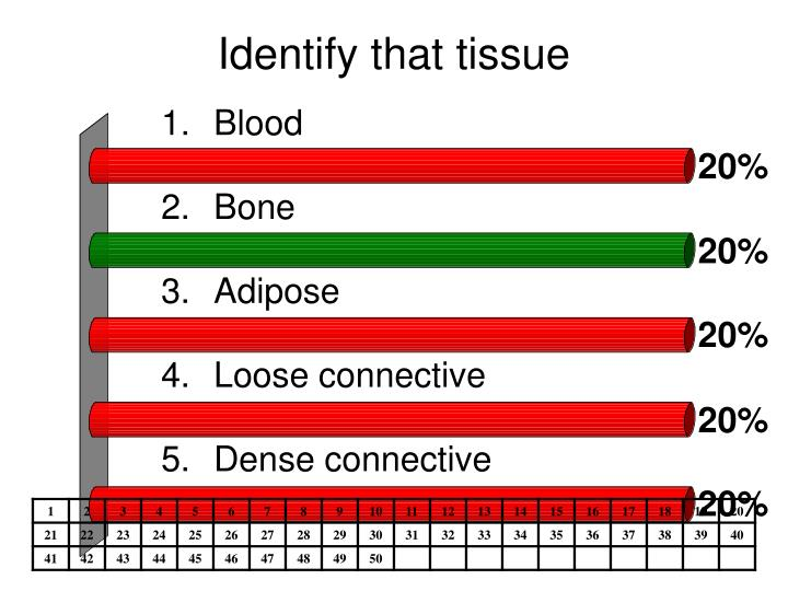 Identify that tissue