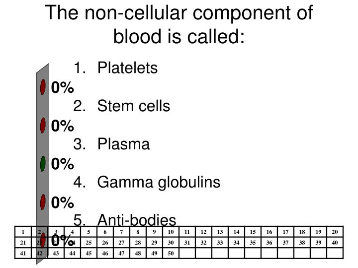 The non-cellular component of blood is called: