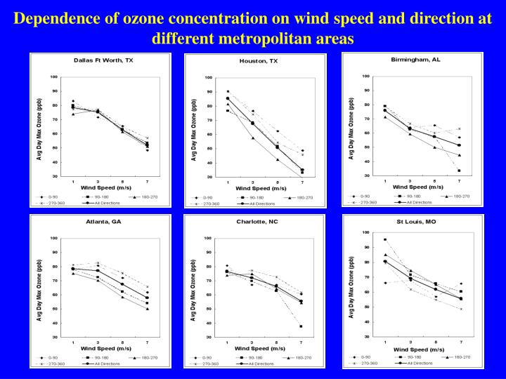 Dependence of ozone concentration on wind speed and direction at different metropolitan areas