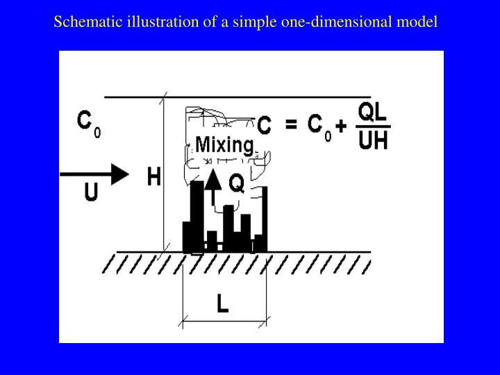 Schematic illustration of a simple one-dimensional model